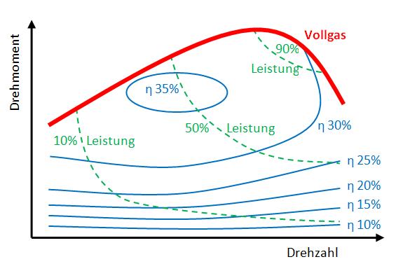 Drehmoment-Drehzall-Kennlinie eines Ottomotors mit Wirkungsgrad.