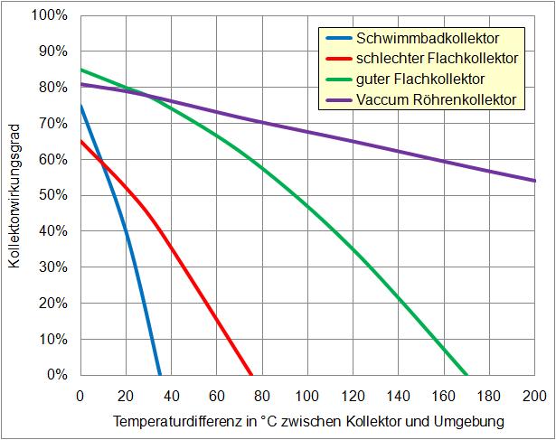 Vergleich von Kollektortypen