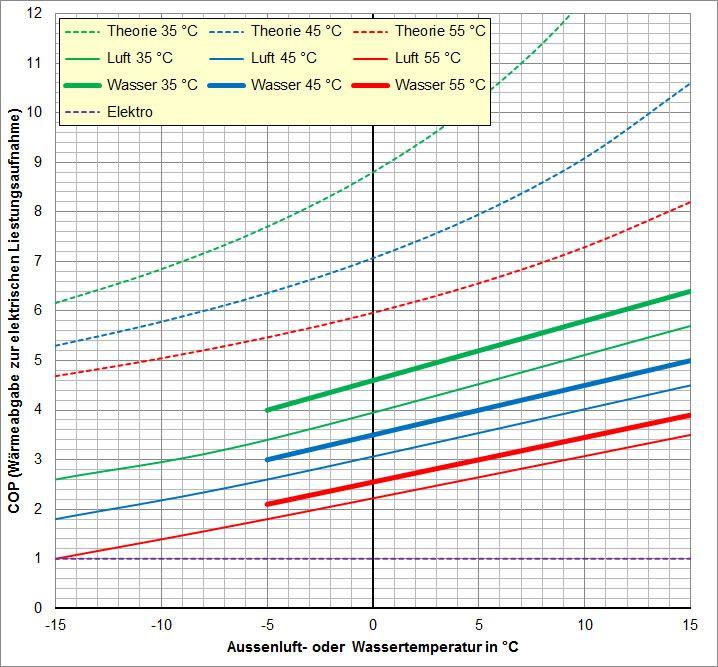 Diagramm mit COP von - 15 °C bis + 15 °C von guten Wärmepumpen bei 35 °C, 45 °C und 55 °C Vorlauftemperatur.