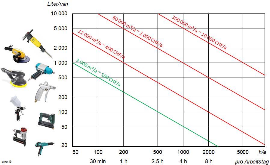 Diagramm mit Luftverbrauch von verschieden Druckluftanwendungnen, Jahresstunden und Jahresluftverbrauch.