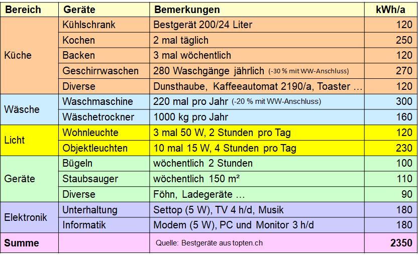 Tabelle mit Stromverbraucher in einem energieeffizienten 4-Persoenen Haushalt