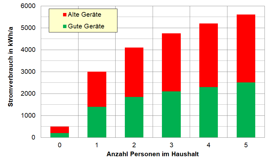 stromverbrauch single haushalt schweiz)