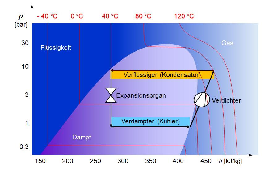 Diagramm des Kältekreislaufes.