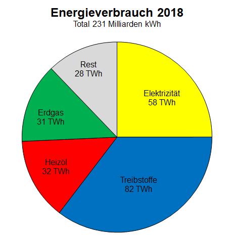 Diagramm des Energieverbrauchs der Schweiz im Jahr 2018.