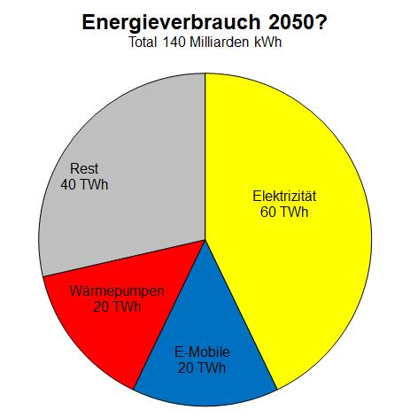Diagramm einer einfachen Hochrechnung für den Energieverbrauch einer CO2-freien Schweiz im Jahr 2050.