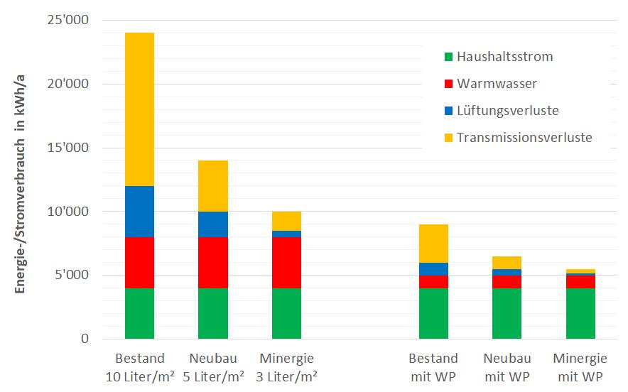 Vergleich des gesamten Energieverbrauchs eines Einfamilienhauses mit 200 Quadratmeter Fläche in drei verschiedenen Energiestandards, mit und ohne Wärmepumpe.