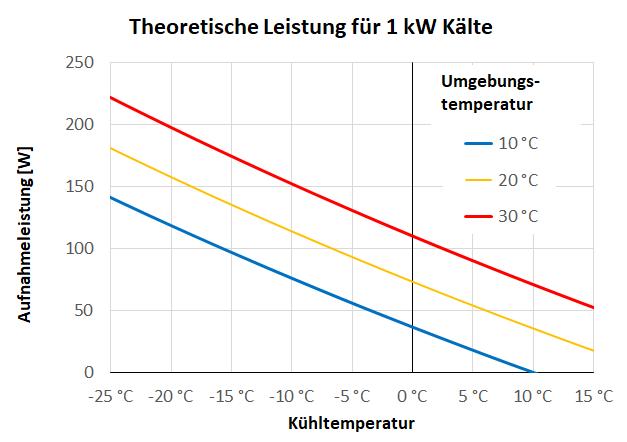 Diagramm mit der theoretischen Kompressorleistung für 1 kW Kälte für verschiedene Kühltemperaturen.