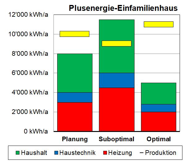 Geplante und gemessene Strommengen bei einem Plusenergiehaus.