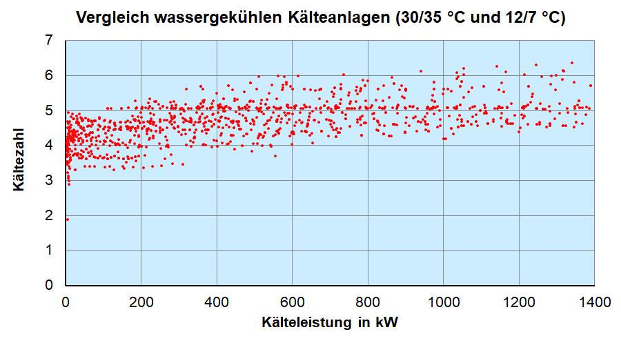 Diagramm mit dem Vergleich von 1294 Kaltwassersätzen aus der Datenbank von Eurovent.