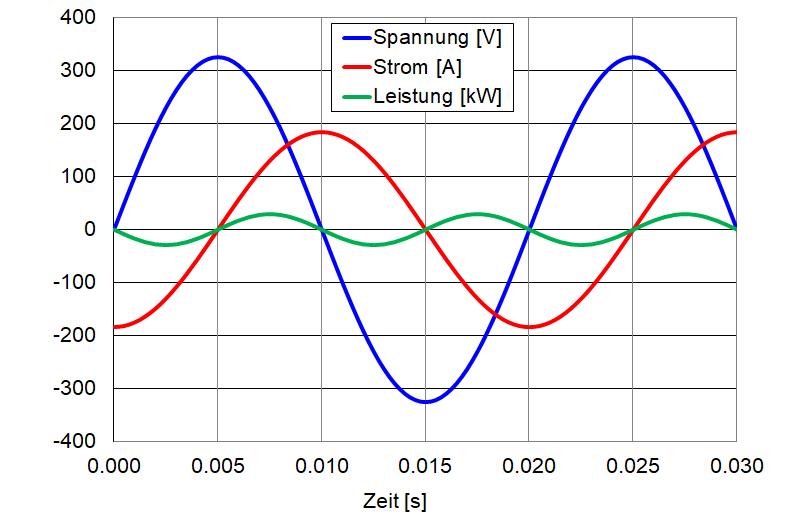 Verlauf von Spannung, Strom und Leistung bei einem Induktivität.