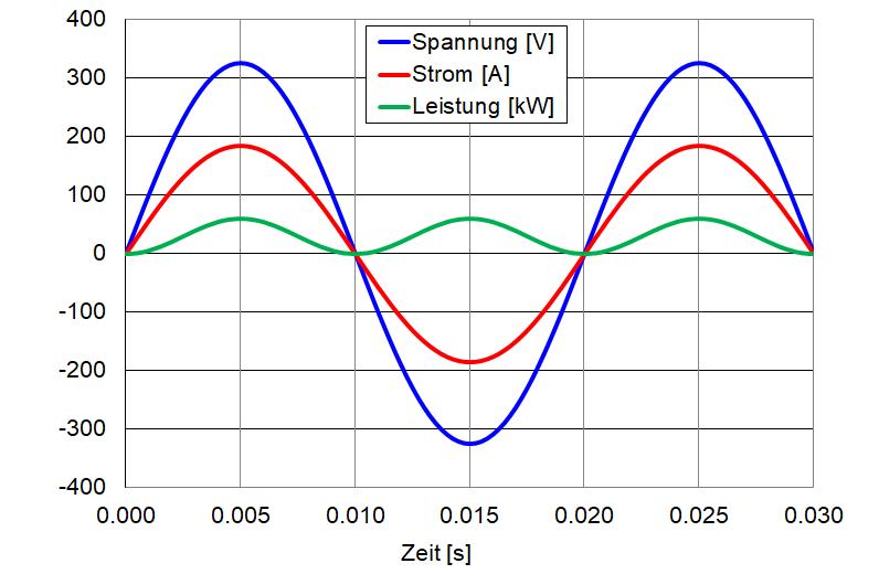 Verlauf von Spannung, Strom und Leistung bei einem Widerstand.