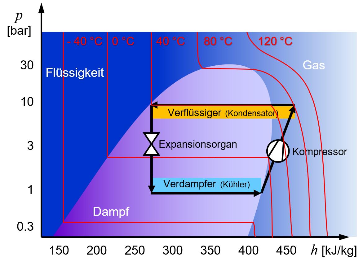 Druck-Enthalpie-Diagramm einer Kältemaschine mit Temperaturlinien.