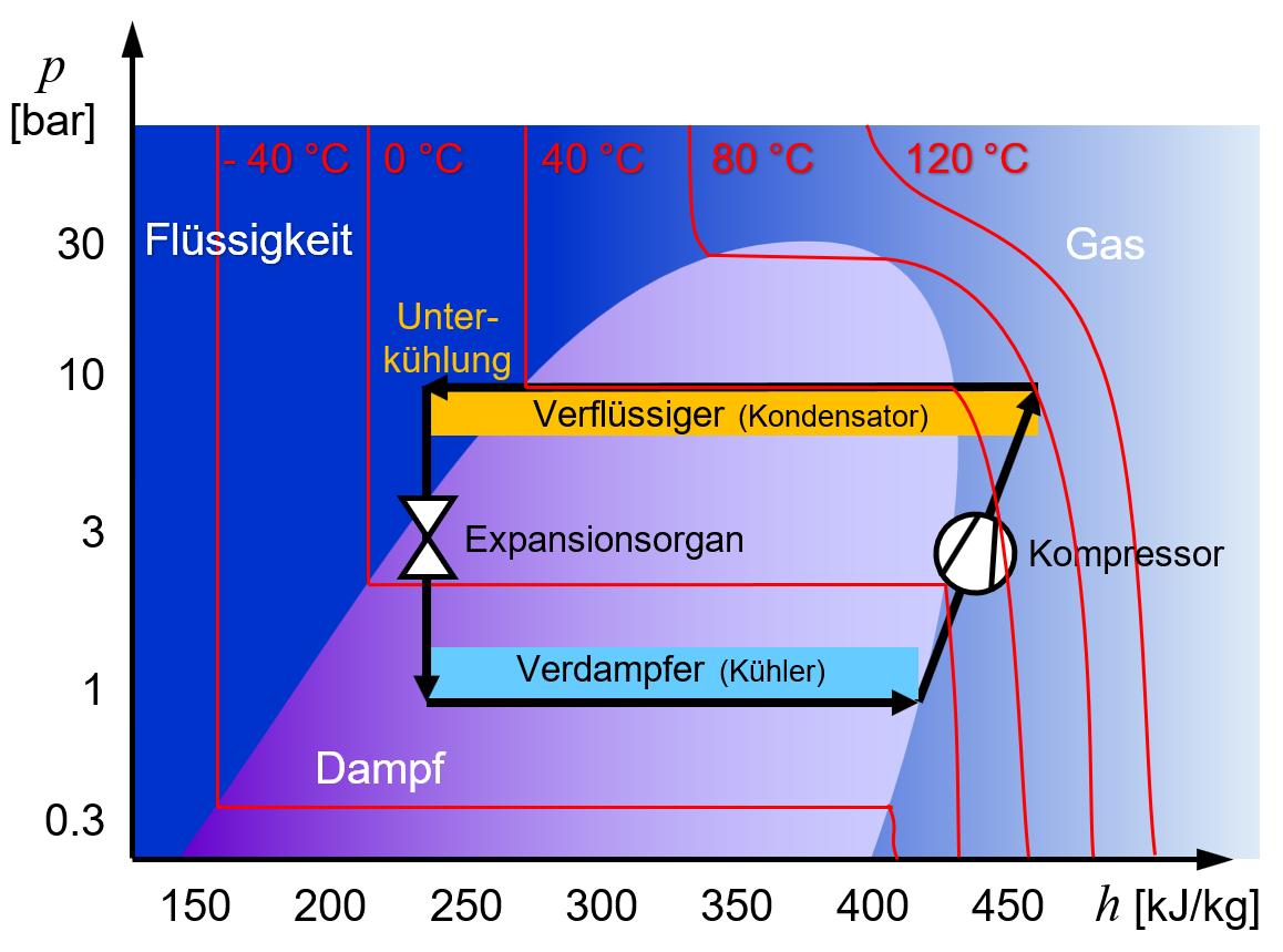 Druck-Enthalpie-Diagramm einer Kältemaschine mit Temperaturlinien und Unterkühlung.