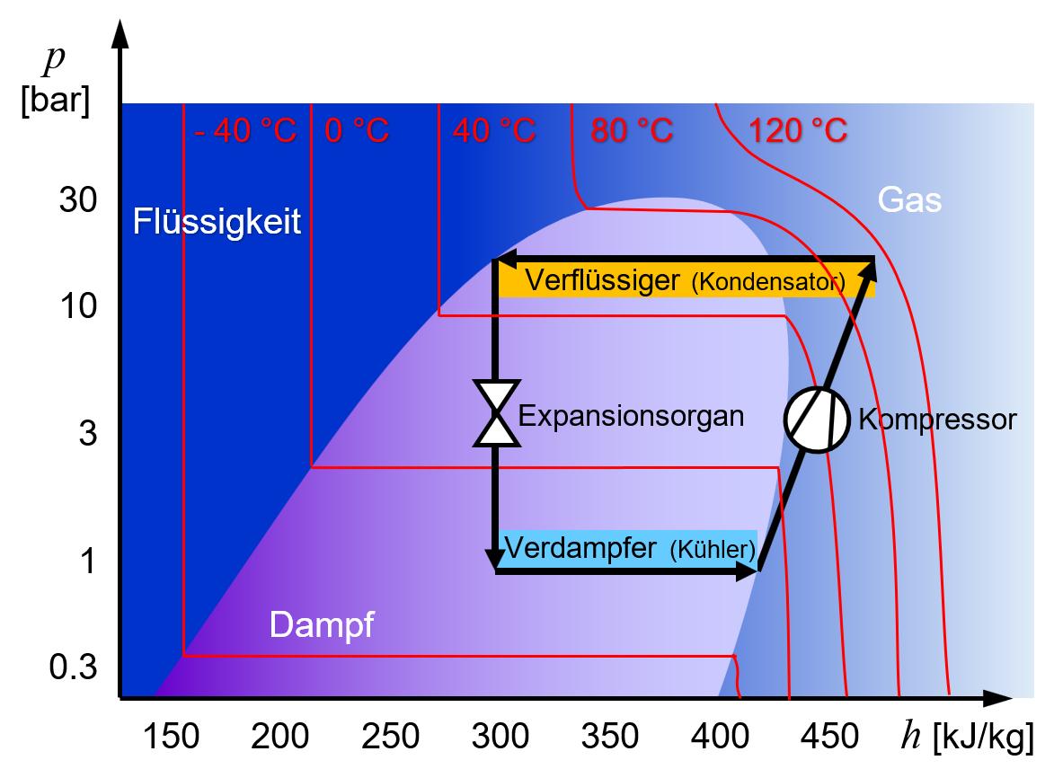 Druck-Enthalpie-Diagramm einer Kältemaschine mit Temperaturlinien und hohe Umgebungstemperatur.