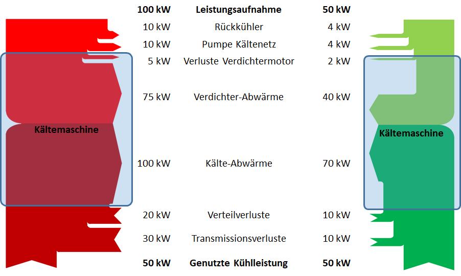 Diagramm Energiefluss durch eine Kälteanlage, gut und schlecht.