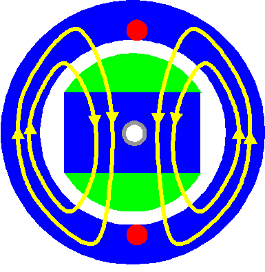 Querschnitt durch einen 2-poligen und 1-phasigen Synchrongenerator.