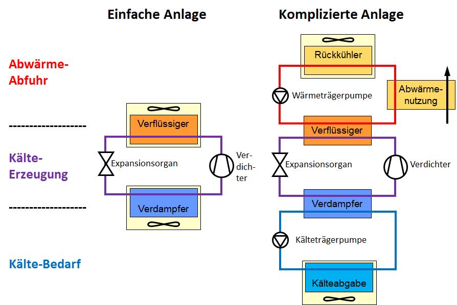 Schema einer einfachen und komplizierten Kälteanlage.