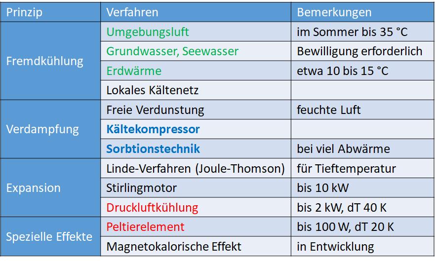 Tabelle mit Kühlmethoden wie Fremdkühlung, Verdampfung, Expanison und weiteren Prinzipien.