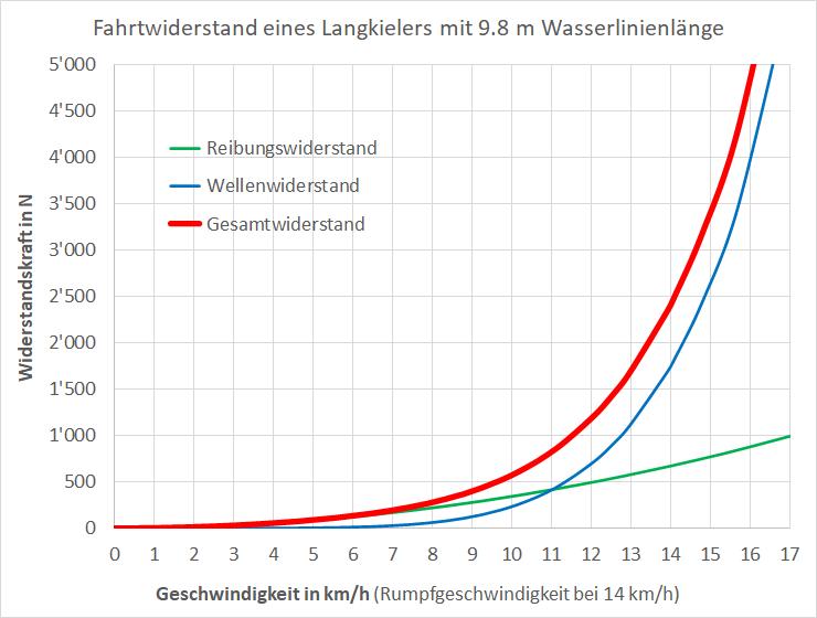 Diagramm Bootwiderstandskraft und Bootgeschwinidigkeit.