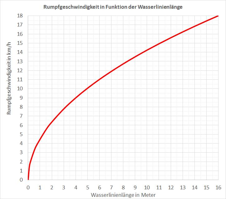 Diagramm Rumpfgeschwindigkeit und Wasserlinienlänge.