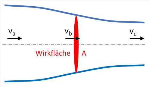 Diagramm zur Strahltheorie.