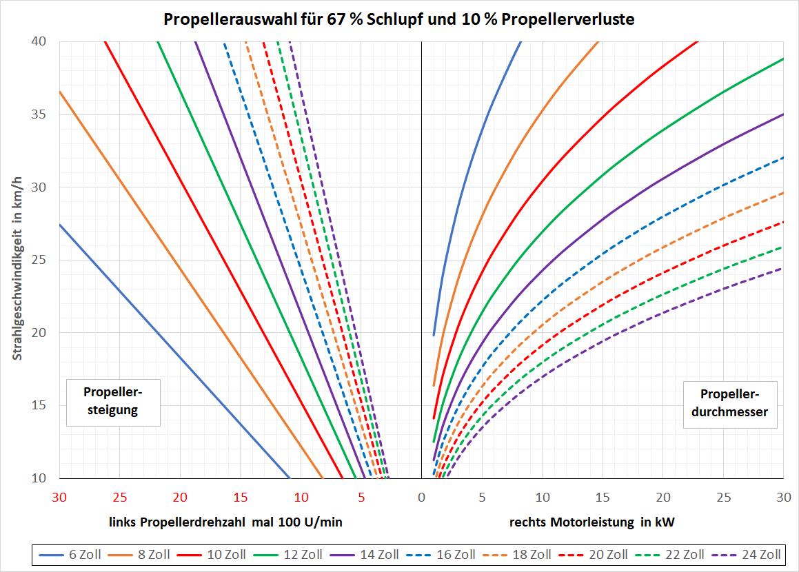 Diagramm zur Bestimmung des erforderlichen Durchmessers und der Steigung des Schiffspropellers (Schraube).