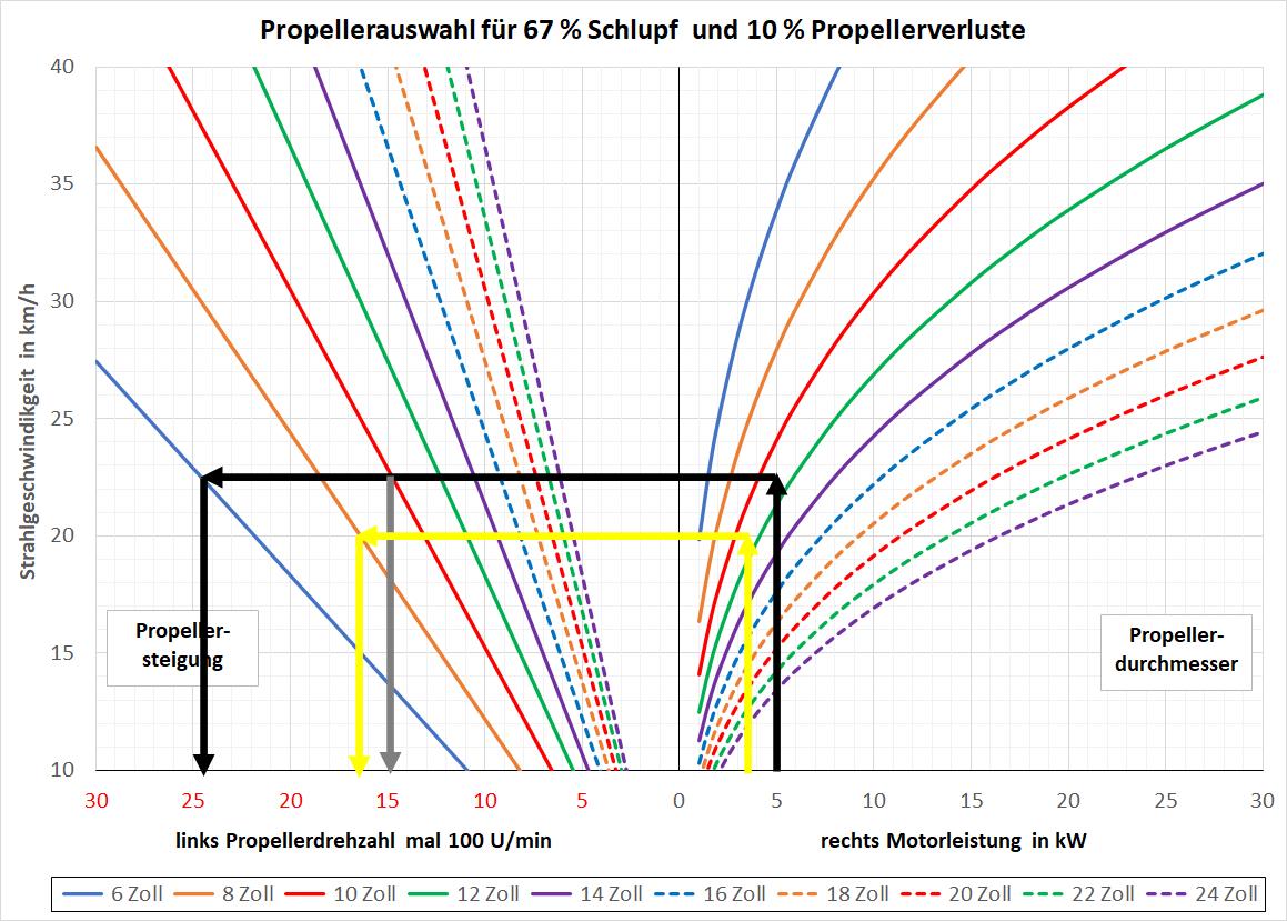 Beispiel für Dimensionierung eines Bootspropellers.